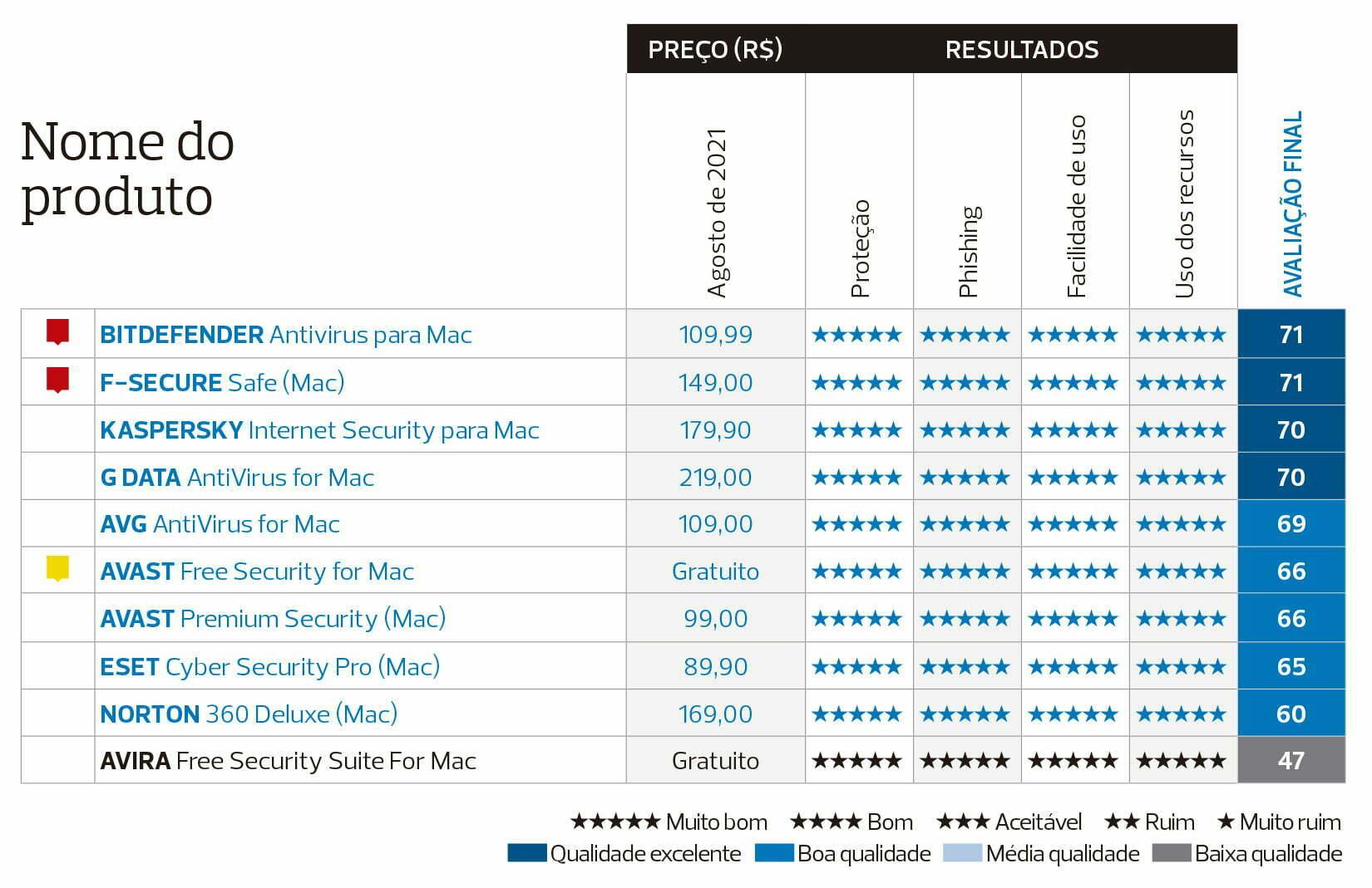 tabela resultado mac